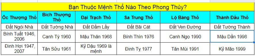 Bảng phân loại mệnh Thổ theo năm sinh
