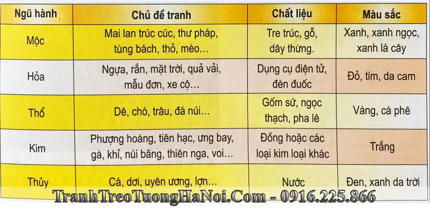 Bang phan loai ngu hanh hop gi khong hop gi